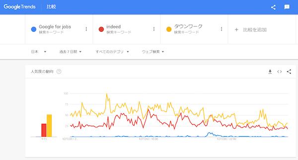 Google for jobsとindeedとタウンワークのGoogle トレンド推移
